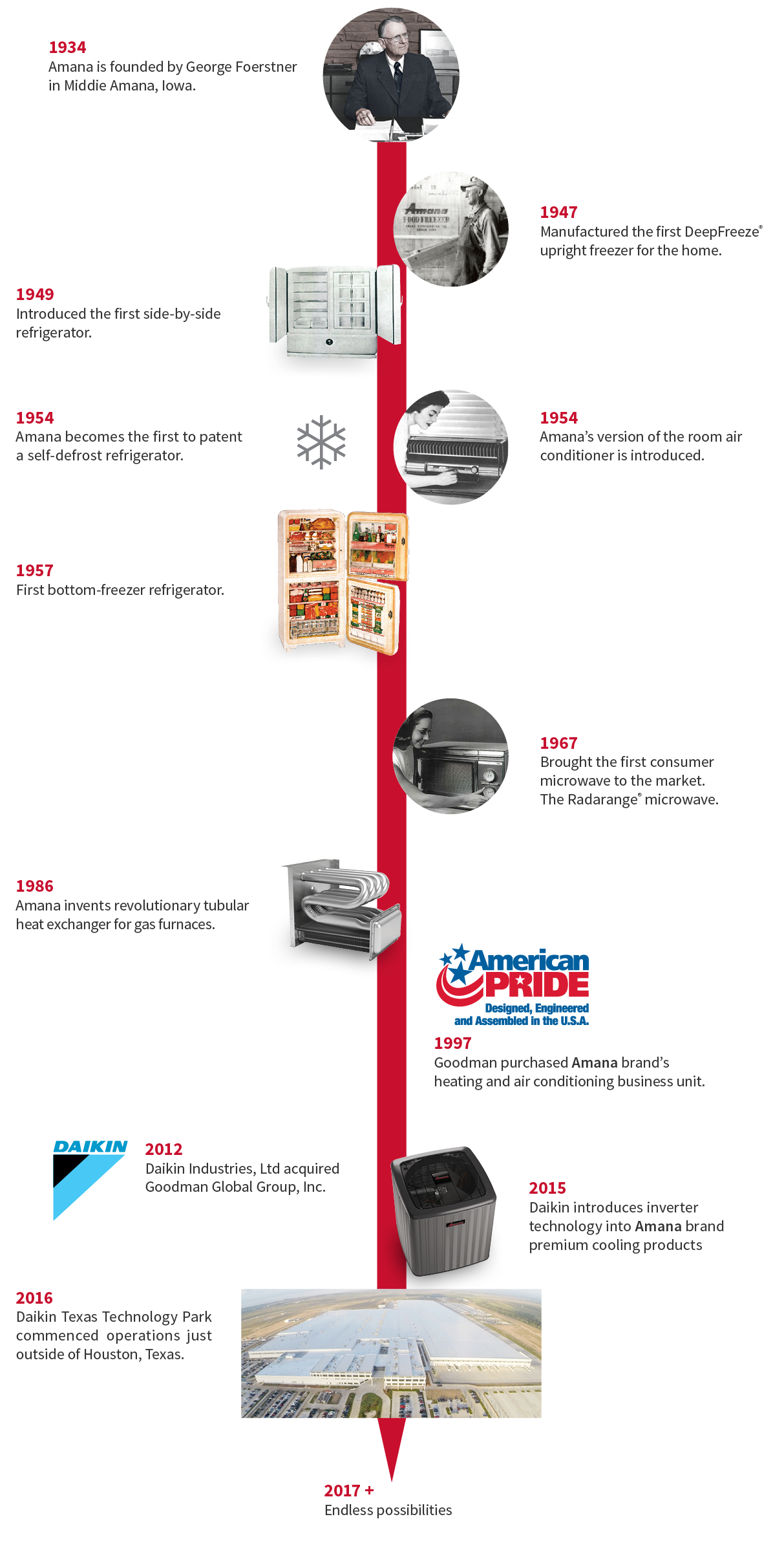 Trace The History Of Amana Brand