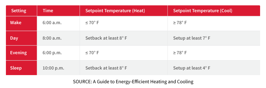 Energy Efficient Temperature Settings