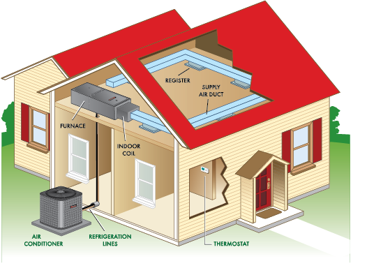 How AC Systems, Heat Pumps, & Packaged Systems Work