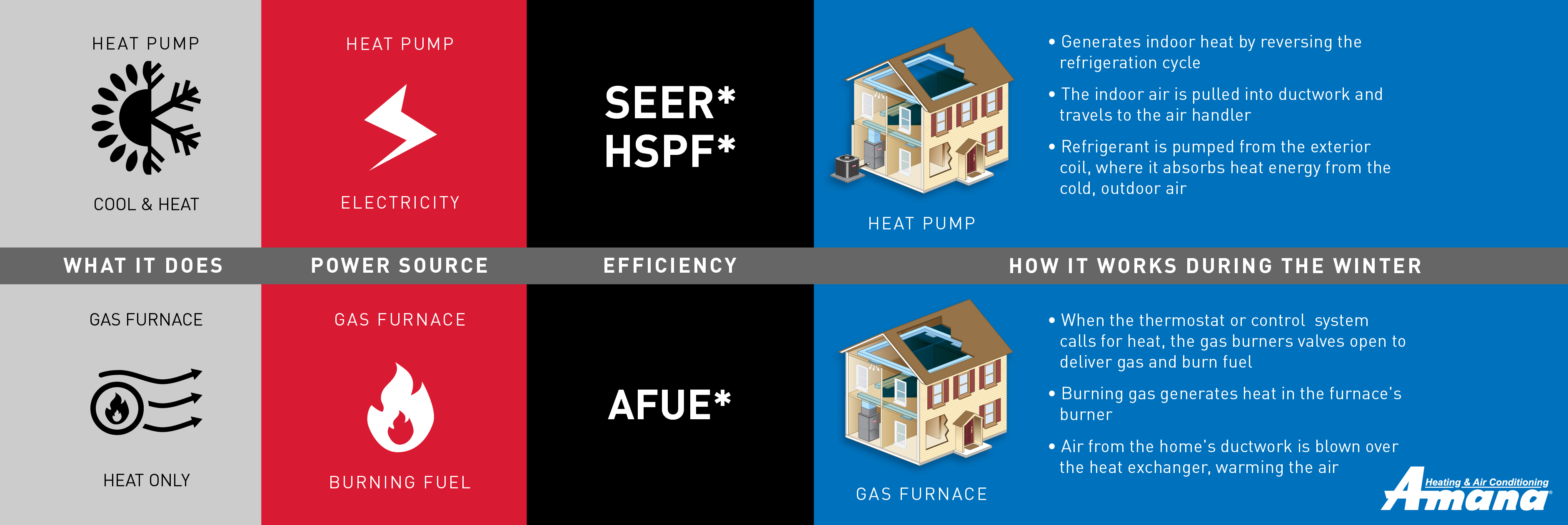 Heat Pump and Gas Furnace Comparison