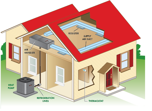 Image result for Heat Pump Systems